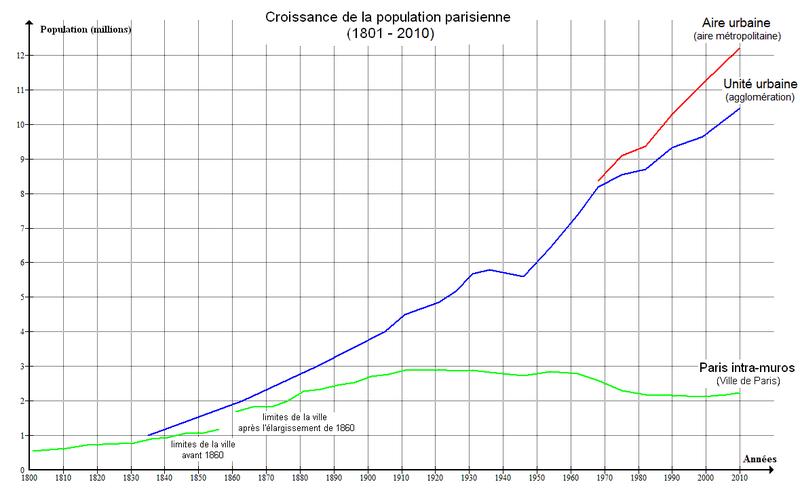 Croissance_population_Paris