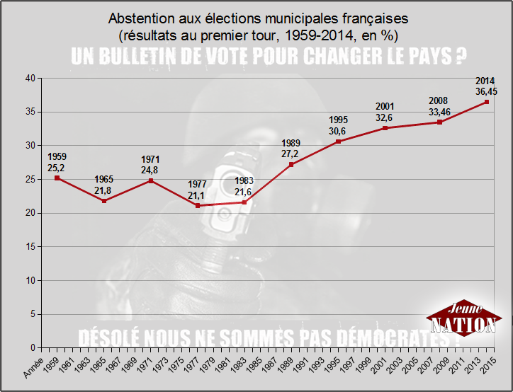 abstention-municipales-1959-2014
