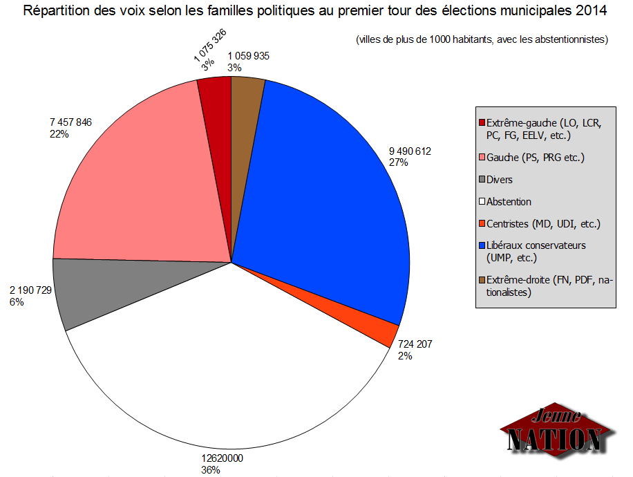 repartition-voix-municipales-2014-simplifiee