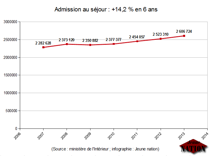 admission-au-sejour
