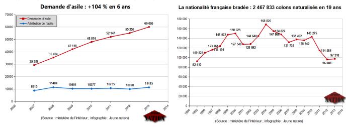 Demandes d'asile, cartes de séjour, régularisation, naturalisation : la politique de remplacement du peuple français en chiffre