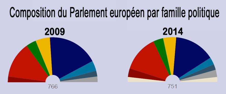 Composition du Parlement européen par famille politiques-2009-2014-