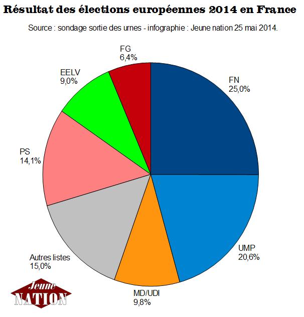 elections-europeenne-france-sondage-sortie-des_urnes-2014-fn-ump_ps