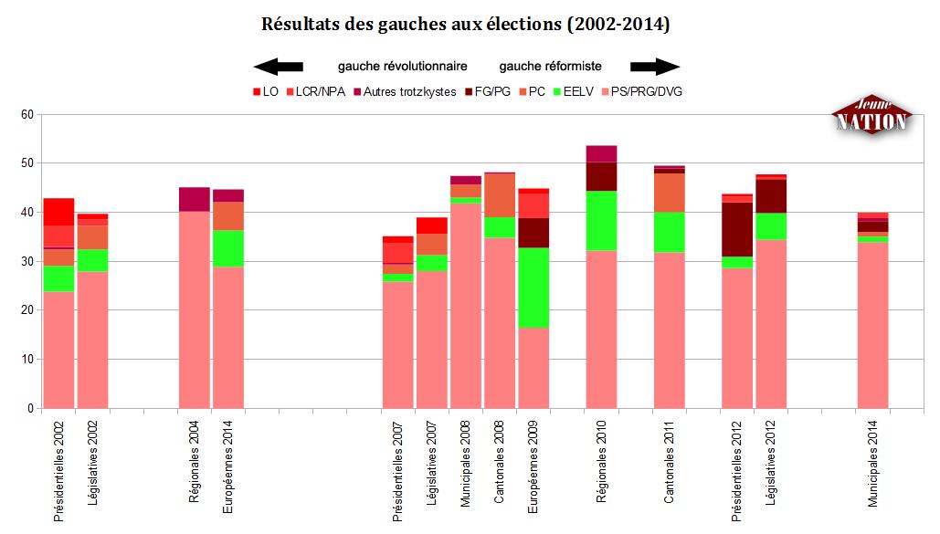 résultats-gauche-elections-2002-2014