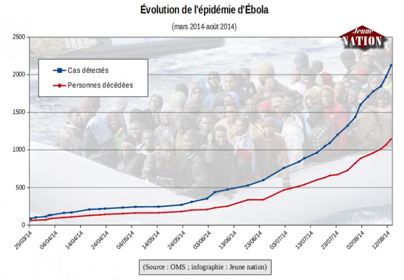 Après la lèpre et la tuberculose: les étrangers responsables de plusieurs suspicions de cas d'Ébola en Europe