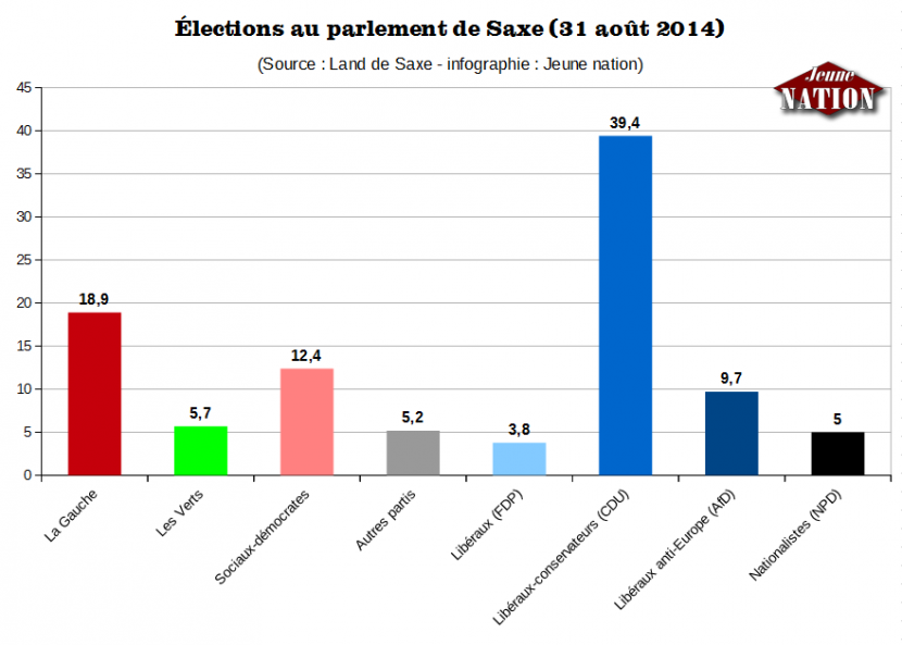 Les nationalistes allemands évincés du parlement de Saxe pour 800 voix