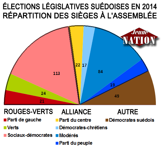 legislatives_suede-2014-