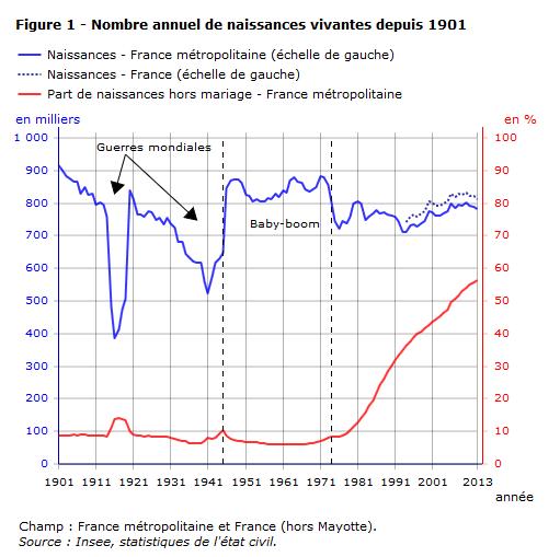 nombre_annuel_naissances_vivantes-depuis-1901
