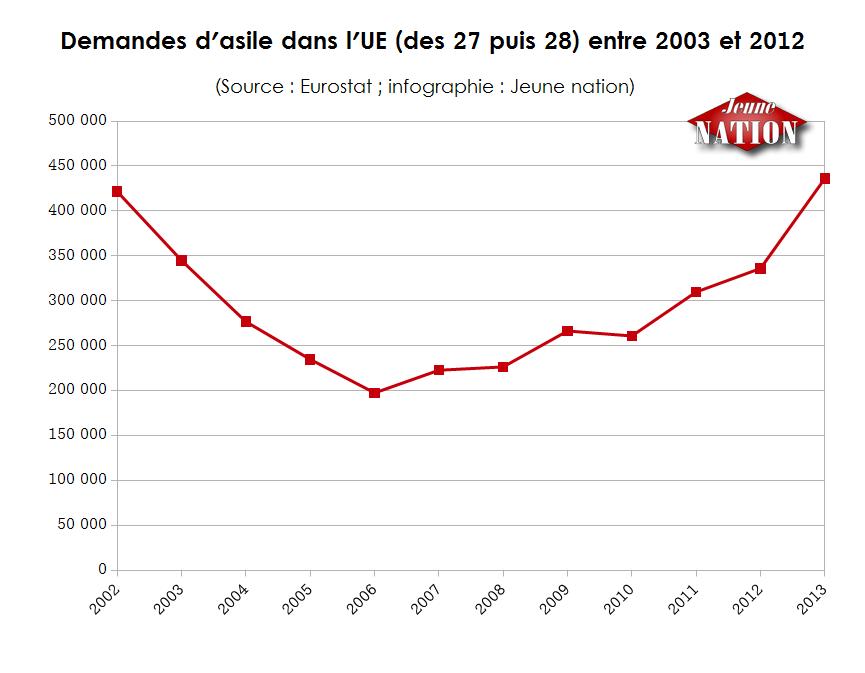 Demandes d'asile dans l'UE (des 27 puis 28) entre 2003 et 2012