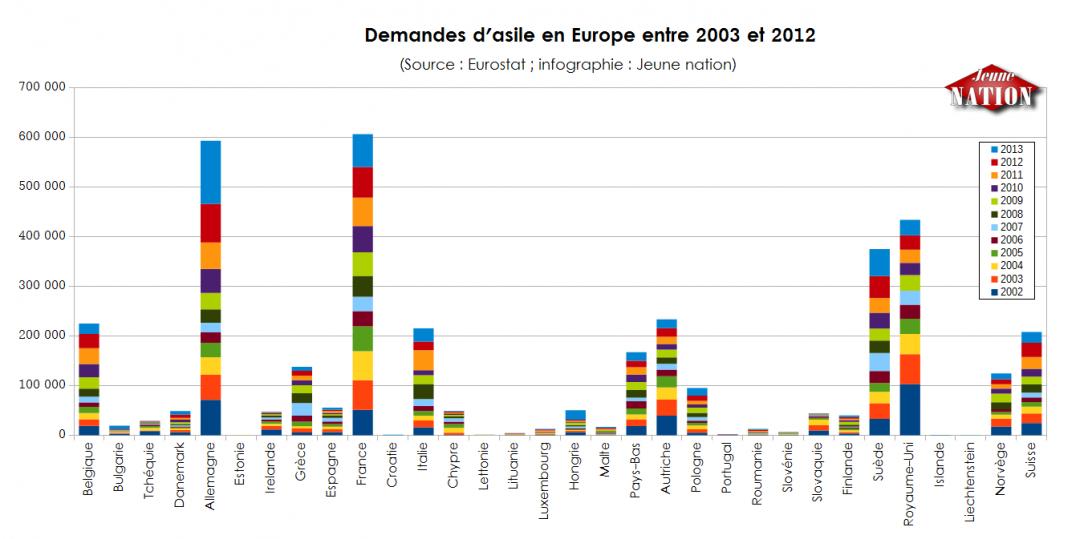 Demandes d'asile en Europe entre 2003 et 2012
