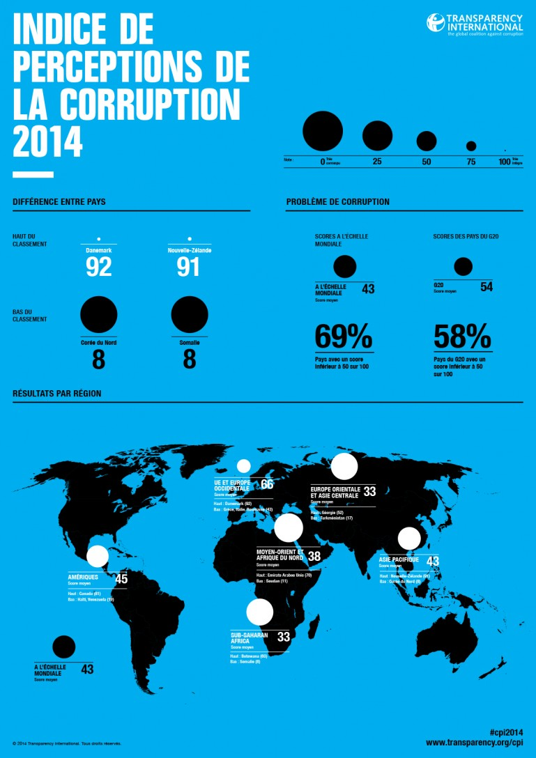CPI2014_global-infographic_French_embargoed-3-De