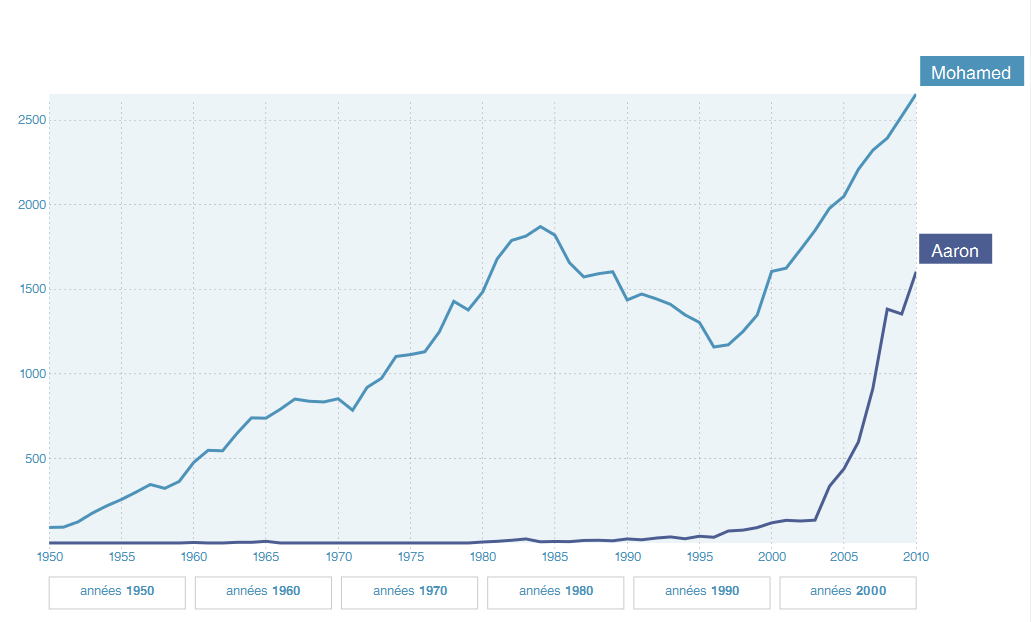 Popularité des prénoms étrangers « Aaron » et « Mohamed » donnés en France (1950-2010)