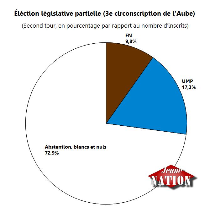 Très forte abstention et large victoire de l'UMP contre le FN à Troyes