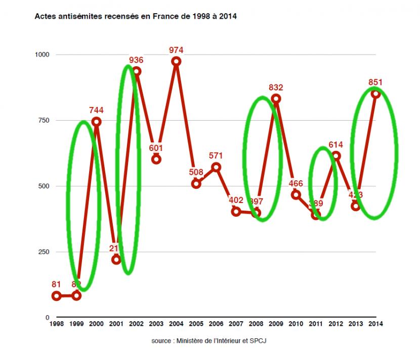 Nouveau « doublement » des actes insuffisamment prosémites en France