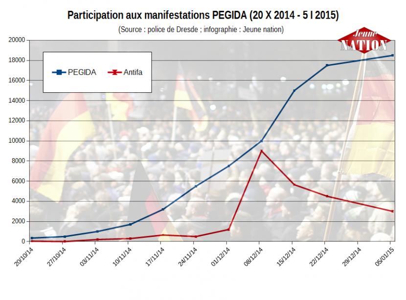 Malgré les manœuvres du système, participation en hausse pour les manifestations contre l'islamisation en Allemagne