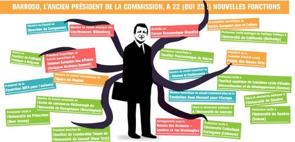 Jose Manuel Barroso : de la Commission européenne à la finance anonyme et vagabonde