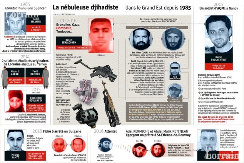 Trente ans d'islamisme en Lorraine, Les djihadistes ne sont plus solitaires